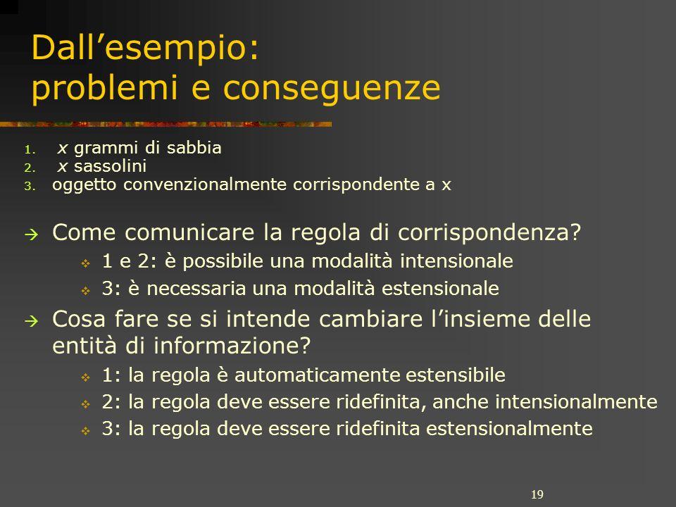 19 Dallesempio: problemi e conseguenze 1. x grammi di sabbia 2. x sassolini 3. oggetto convenzionalmente corrispondente a x Come comunicare la regola