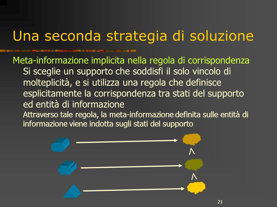 21 Una seconda strategia di soluzione Meta-informazione implicita nella regola di corrispondenza Si sceglie un supporto che soddisfi il solo vincolo d