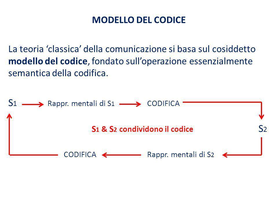 MODELLO DEL CODICE La teoria classica della comunicazione si basa sul cosiddetto modello del codice, fondato sulloperazione essenzialmente semantica d