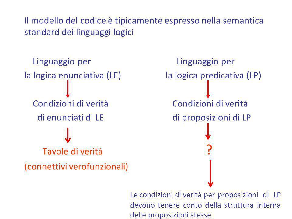 Il modello del codice è tipicamente espresso nella semantica standard dei linguaggi logici Linguaggio per Linguaggio per la logica enunciativa (LE) la
