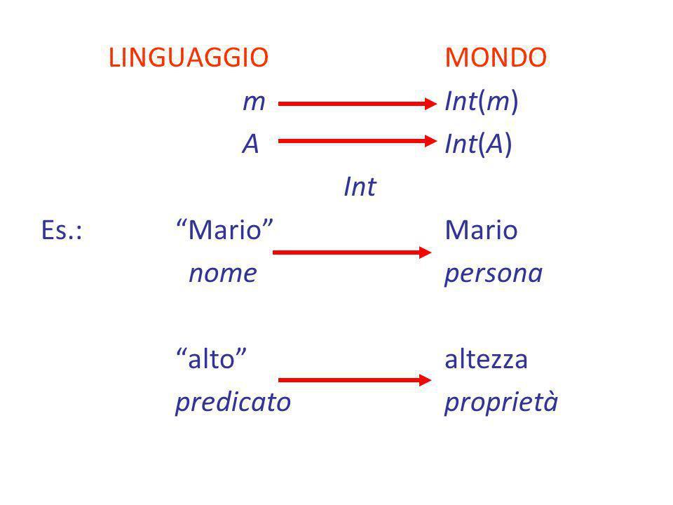LINGUAGGIOMONDO mInt(m) AInt(A) Int Es.:MarioMario nomepersona altoaltezza predicatoproprietà