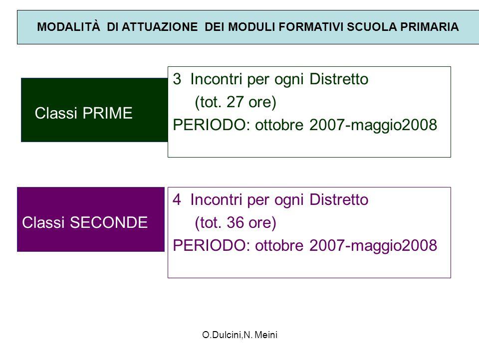 O.Dulcini,N. Meini Classi PRIME 3 Incontri per ogni Distretto (tot. 27 ore) PERIODO: ottobre 2007-maggio2008 MODALITÀ DI ATTUAZIONE DEI MODULI FORMATI