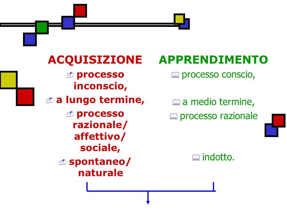 ACQUISIZIONE processo inconscio, a lungo termine, processo razionale/ affettivo/ sociale, spontaneo/ naturale APPRENDIMENTO processo conscio, a medio termine, processo razionale indotto.