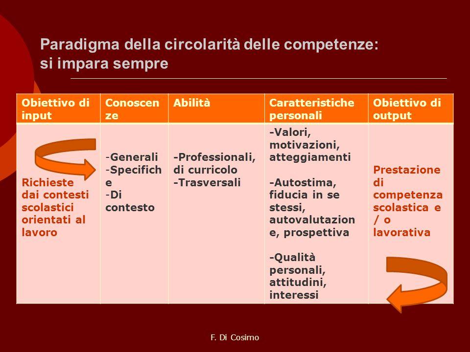 Paradigma della circolarità delle competenze: si impara sempre Obiettivo di input Conoscen ze AbilitàCaratteristiche personali Obiettivo di output Ric