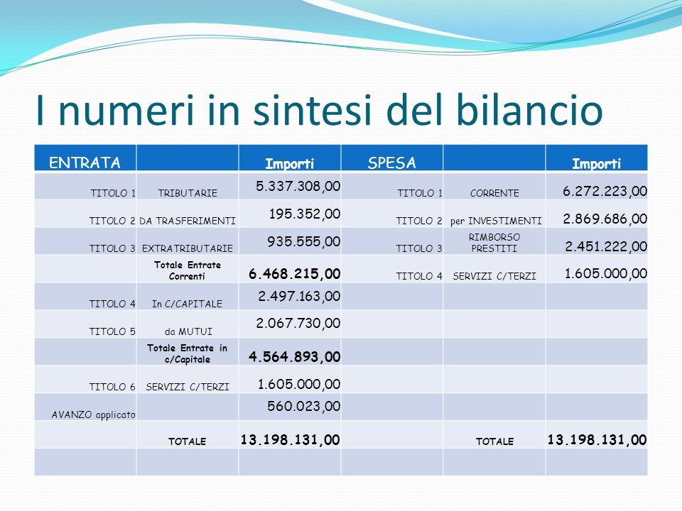 I numeri in sintesi del bilancio ENTRATA Importi SPESA Importi TITOLO 1TRIBUTARIE 5.337.308,00 TITOLO 1CORRENTE 6.272.223,00 TITOLO 2DA TRASFERIMENTI 195.352,00 TITOLO 2 per INVESTIMENTI 2.869.686,00 TITOLO 3EXTRATRIBUTARIE 935.555,00 TITOLO 3 RIMBORSO PRESTITI 2.451.222,00 Totale Entrate Correnti 6.468.215,00 TITOLO 4SERVIZI C/TERZI 1.605.000,00 TITOLO 4In C/CAPITALE 2.497.163,00 TITOLO 5 da MUTUI 2.067.730,00 Totale Entrate in c/Capitale 4.564.893,00 TITOLO 6SERVIZI C/TERZI 1.605.000,00 AVANZO applicato 560.023,00 TOTALE 13.198.131,00 TOTALE 13.198.131,00