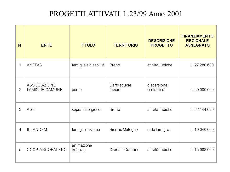 PROGETTI ATTIVATI L.23/99 Anno 2001 NENTETITOLOTERRITORIO DESCRIZIONE PROGETTO FINANZIAMENTO REGIONALE ASSEGNATO 1ANFFASfamiglia e disabilitàBrenoattività ludicheL.