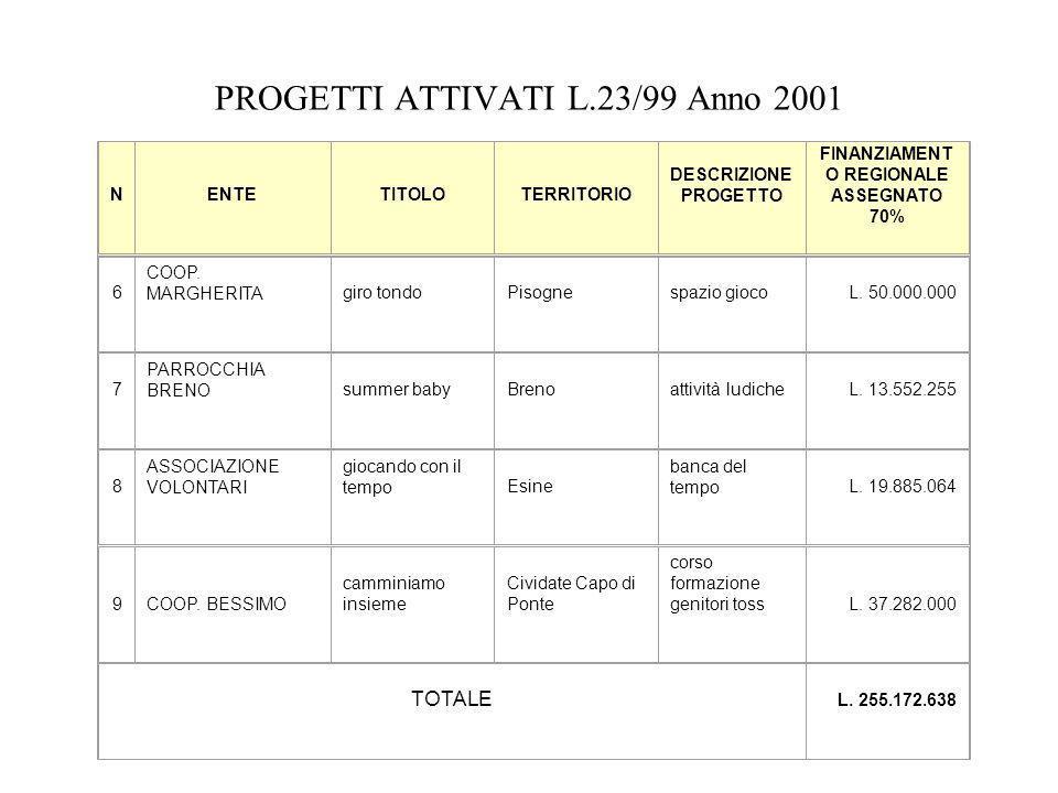 PROGETTI ATTIVATI L.23/99 Anno 2001 6 COOP. MARGHERITAgiro tondoPisognespazio giocoL.