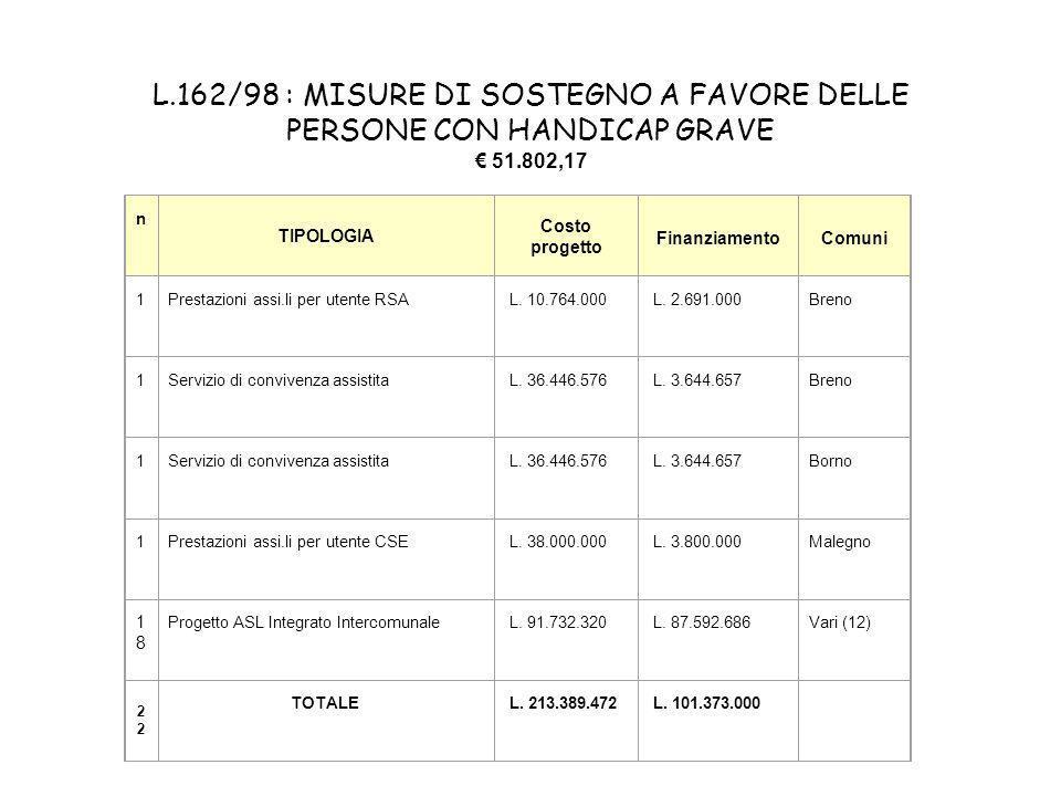 L.162/98 : MISURE DI SOSTEGNO A FAVORE DELLE PERSONE CON HANDICAP GRAVE 51.802,17 n TIPOLOGIA Costo progetto FinanziamentoComuni 1Prestazioni assi.li