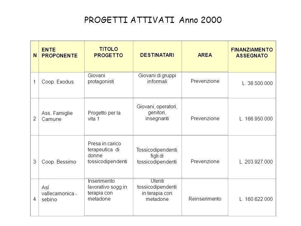 N ENTE PROPONENTE TITOLO PROGETTODESTINATARIAREA FINANZIAMENTO ASSEGNATO 1Coop.