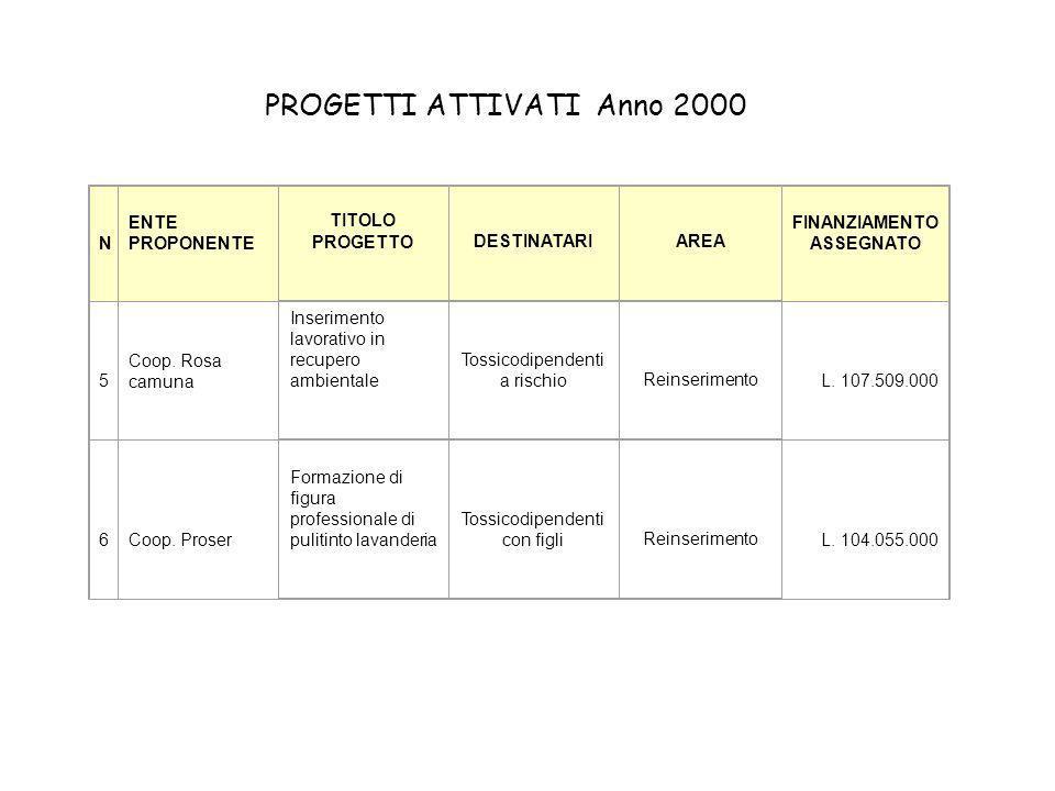 N ENTE PROPONENTE TITOLO PROGETTODESTINATARIAREA FINANZIAMENTO ASSEGNATO 5 Coop.