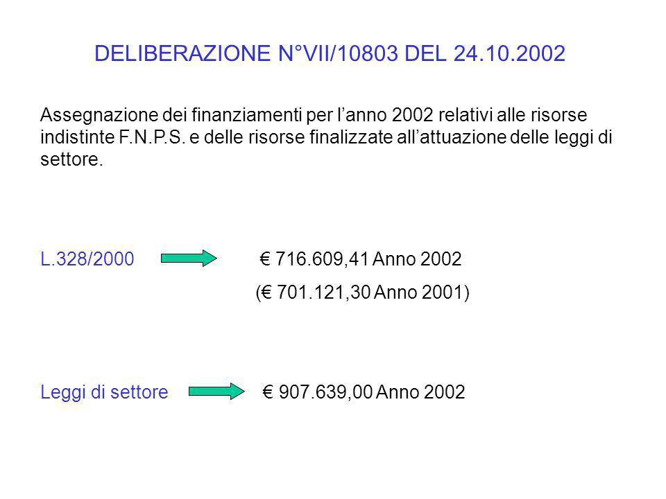 Assegnazione dei finanziamenti per lanno 2002 relativi alle risorse indistinte F.N.P.S. e delle risorse finalizzate allattuazione delle leggi di setto