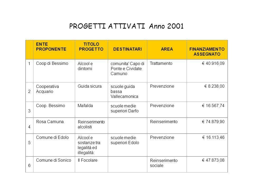 PROGETTI ATTIVATI Anno 2001 ENTE PROPONENTE TITOLO PROGETTODESTINATARIAREA FINANZIAMENTO ASSEGNATO 1 Coop di BessimoAlcool e dintorni comunita Capo di Ponte e Cividate Camuno Trattamento 40.916,09 2 Cooperativa Acquario Guida sicurascuole guida bassa Vallecamonica Prevenzione 8.238,00 3 Coop.