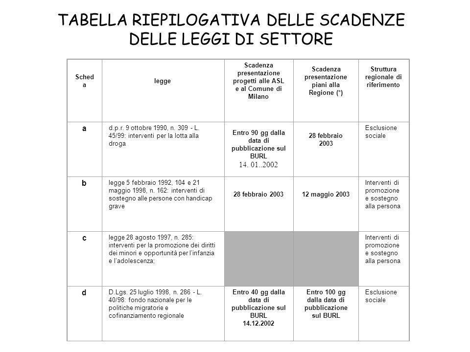TABELLA RIEPILOGATIVA DELLE SCADENZE DELLE LEGGI DI SETTORE Sched a legge Scadenza presentazione progetti alle ASL e al Comune di Milano Scadenza pres