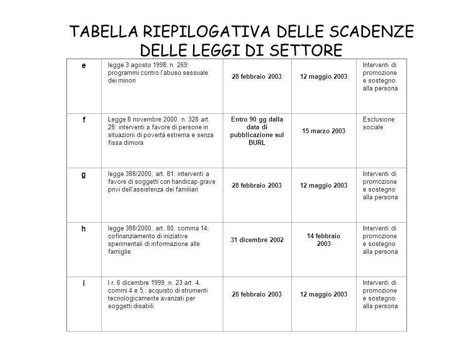 TABELLA RIEPILOGATIVA DELLE SCADENZE DELLE LEGGI DI SETTORE e legge 3 agosto 1998, n.
