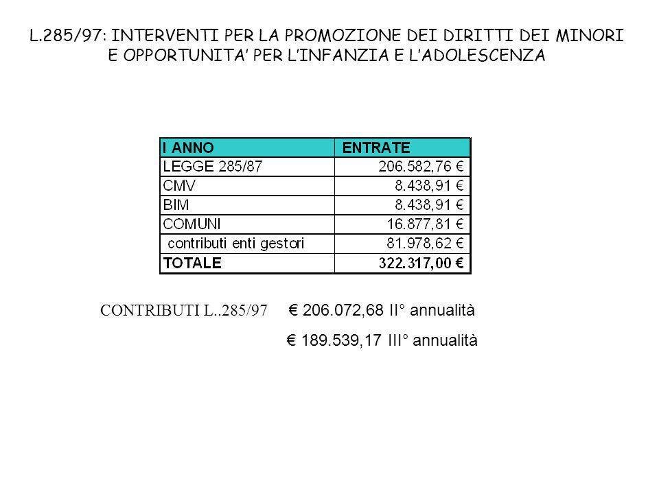 L.285/97: INTERVENTI PER LA PROMOZIONE DEI DIRITTI DEI MINORI E OPPORTUNITA PER LINFANZIA E LADOLESCENZA CONTRIBUTI L..285/97 206.072,68 II° annualità