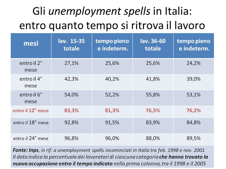 Gli unemployment spells in Italia: entro quanto tempo si ritrova il lavoro