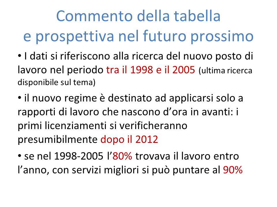 Commento della tabella e prospettiva nel futuro prossimo I dati si riferiscono alla ricerca del nuovo posto di lavoro nel periodo tra il 1998 e il 200