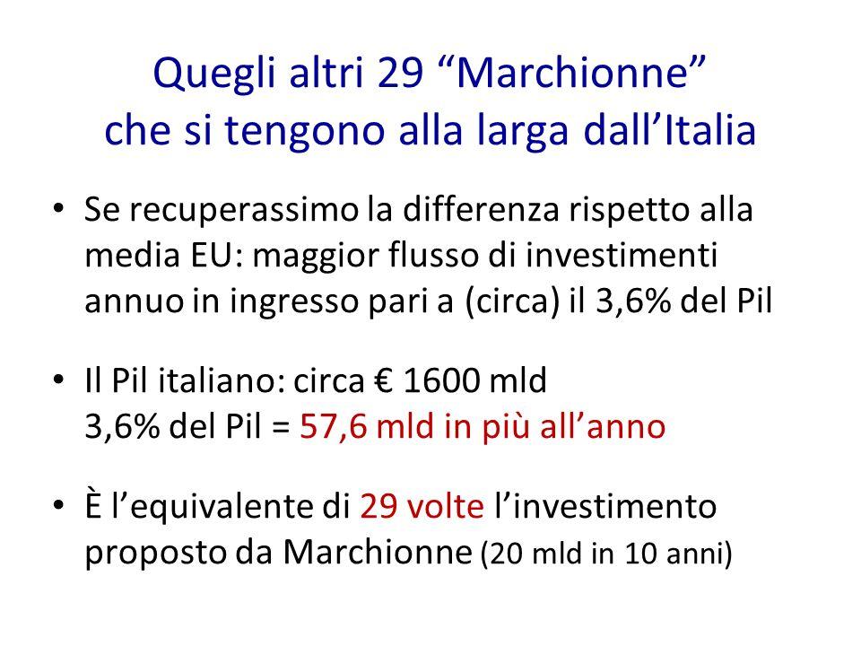 Quegli altri 29 Marchionne che si tengono alla larga dallItalia Se recuperassimo la differenza rispetto alla media EU: maggior flusso di investimenti