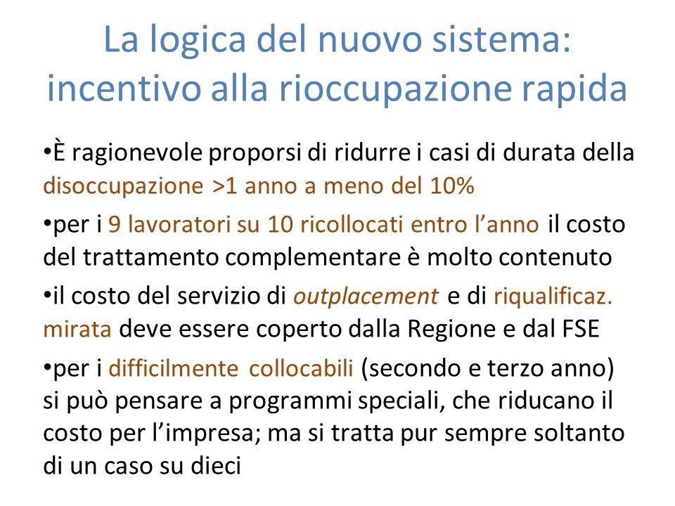 La logica del nuovo sistema: incentivo alla rioccupazione rapida È ragionevole proporsi di ridurre i casi di durata della disoccupazione >1 anno a men