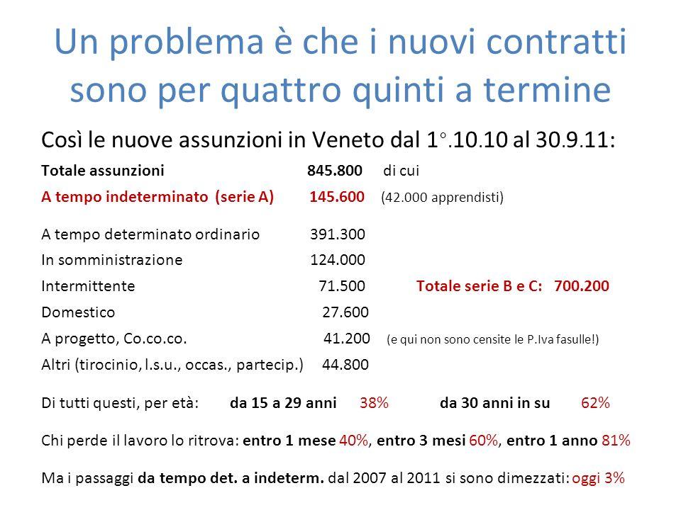 Della nuova domanda di lavoro si conoscono i settori per il passato… Sul totale di 108.412 nuovi contratti nel 2011, a Milano: Servizi alle imprese 23.682 21,8% Informazione e comunicazione 18.237 16,8% Attività professionali, scientifiche e tecniche 12.779 11,8% Servizi alberghieri e di ristorazione 9.559 8,8% Commercio allingrosso e al dettaglio, riparazione di autoveicoli e motocicli 8.117 7,5% Trasporto, logistica e magazzinaggio 7.437 6,9% Istruzione 5.081 4,7% Attività manifatturiere 4.878 4,5% Attività di intrattenimento e divertimento, artistiche e sportive, 4.785 4,4% Cura e assistenza domiciliare, altre attività di servizi 4.364 4,1% Sanità e assistenza sociale 3.435 3,2% Attività bancarie, finanziarie, assicurative e immobiliari 3.616 3,3 Amministrazione pubblica e difesa, assicurazione sociale obbligatoria 626 0,6% Fornitura di acqua, energia elettrica, gas, attività di gestione dei rifiuti e reti fognarie 521 0,5% Agricoltura, silvicoltura, pesca, attività estrattiva 108 0,1% …