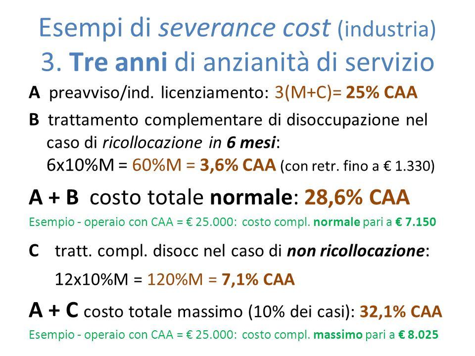 Esempi di severance cost (industria) 3. Tre anni di anzianità di servizio A preavviso/ind. licenziamento: 3(M+C)= 25% CAA B trattamento complementare