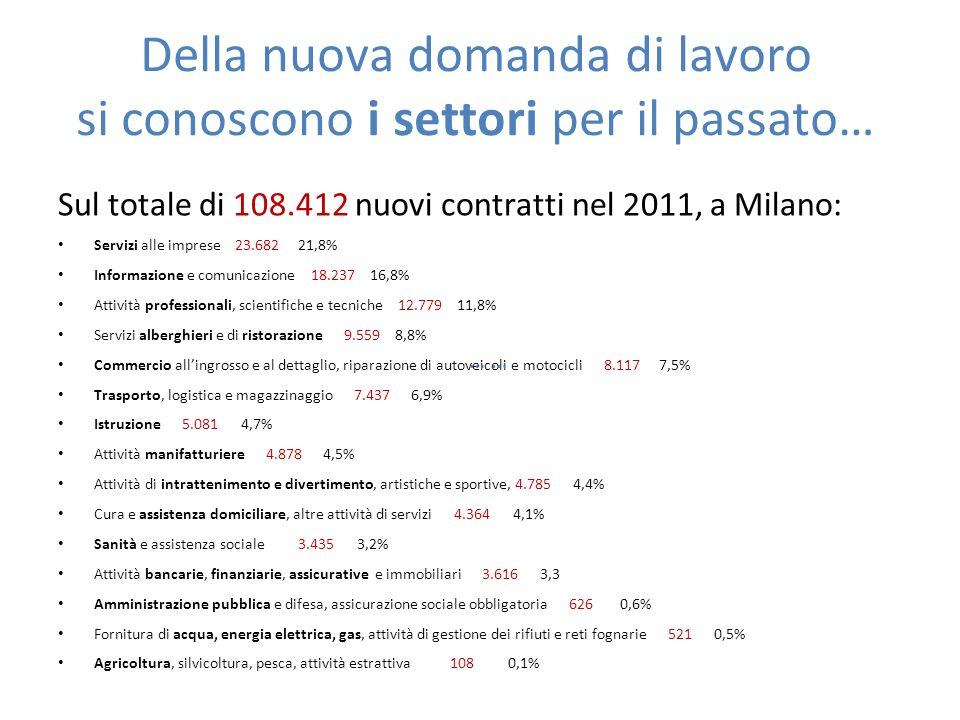 … si conoscono i settori della domanda per il prossimo futuro … Vedremo a suo luogo che in ogni regione italiana ci sono decine di migliaia di posti di lavoro scoperti permanentemente per mancanza di offerta di manodopera adatta (skill shortages)… … ma anche posti scoperti per il normale attrito nellincontro fra domanda e offerta (scoperture frizionali): – a fine 2011 erano pari allo 0,6% degli organici aziendali nellindustria e allo 0,8% nel settore dei servizi (complessivamente 1,2% nel 2007) QUESTE SCOPERTURE SONO CONOSCIBILI CON PRECISIONE PER CIASCUN SOTTO-SETTORE, AZIENDA E SINGOLA QUALIFICA …
