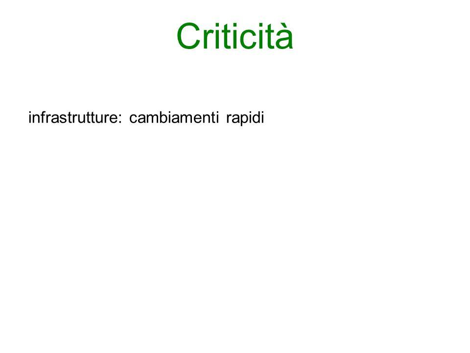 Criticità infrastrutture: cambiamenti rapidi