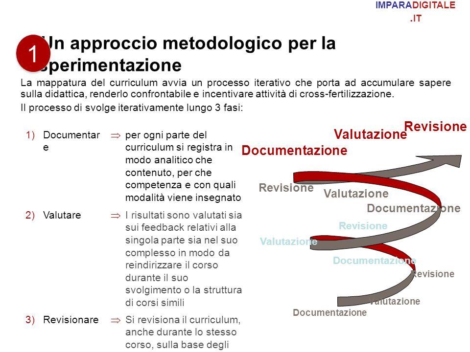 Un approccio metodologico per la sperimentazione La mappatura del curriculum avvia un processo iterativo che porta ad accumulare sapere sulla didattic