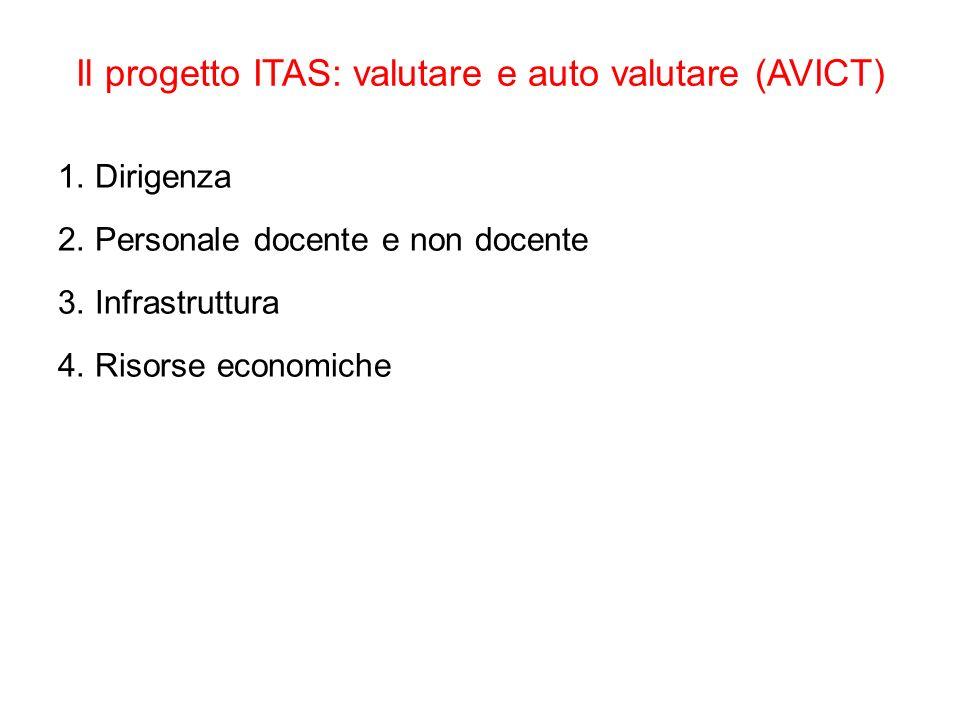 Il progetto ITAS: valutare e auto valutare (AVICT) 1. Dirigenza 2. Personale docente e non docente 3. Infrastruttura 4. Risorse economiche