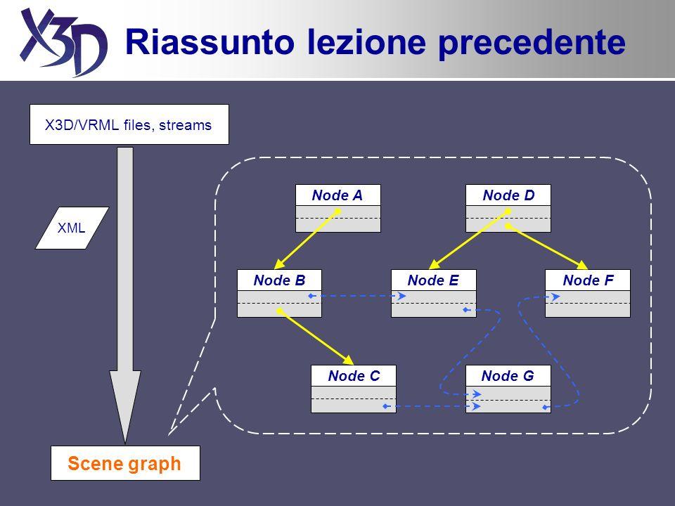 Riassunto lezione precedente X3D/VRML files, streams XML Scene graph Node A Node B Node C Node D Node ENode F Node G