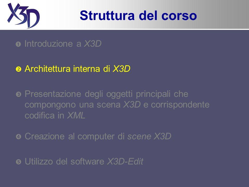 Struttura del corso Introduzione a X3D Architettura interna di X3D Presentazione degli oggetti principali che compongono una scena X3D e corrispondente codifica in XML Creazione al computer di scene X3D Utilizzo del software X3D-Edit