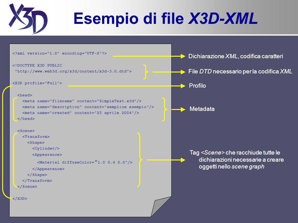 Esempio di file X3D-XML <!DOCTYPE X3D PUBLIC http://www.web3d.org/x3d/content/x3d-3.0.dtd > Dichiarazione XML, codifica caratteri File DTD necessario per la codifica XML Profilo Metadata Tag che racchiude tutte le dichiarazioni necessarie a creare oggetti nello scene graph