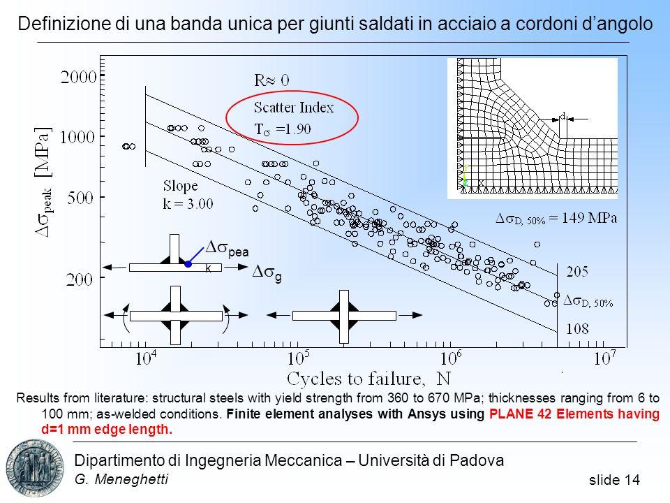 slide 14 Dipartimento di Ingegneria Meccanica – Università di Padova G. Meneghetti Results from literature: structural steels with yield strength from