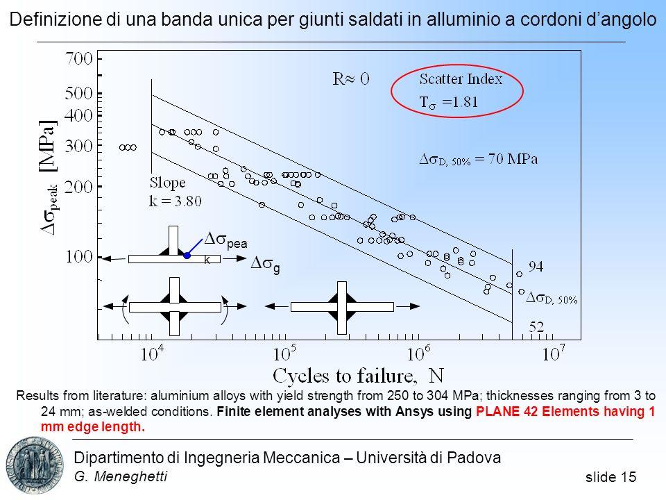 slide 15 Dipartimento di Ingegneria Meccanica – Università di Padova G. Meneghetti Results from literature: aluminium alloys with yield strength from