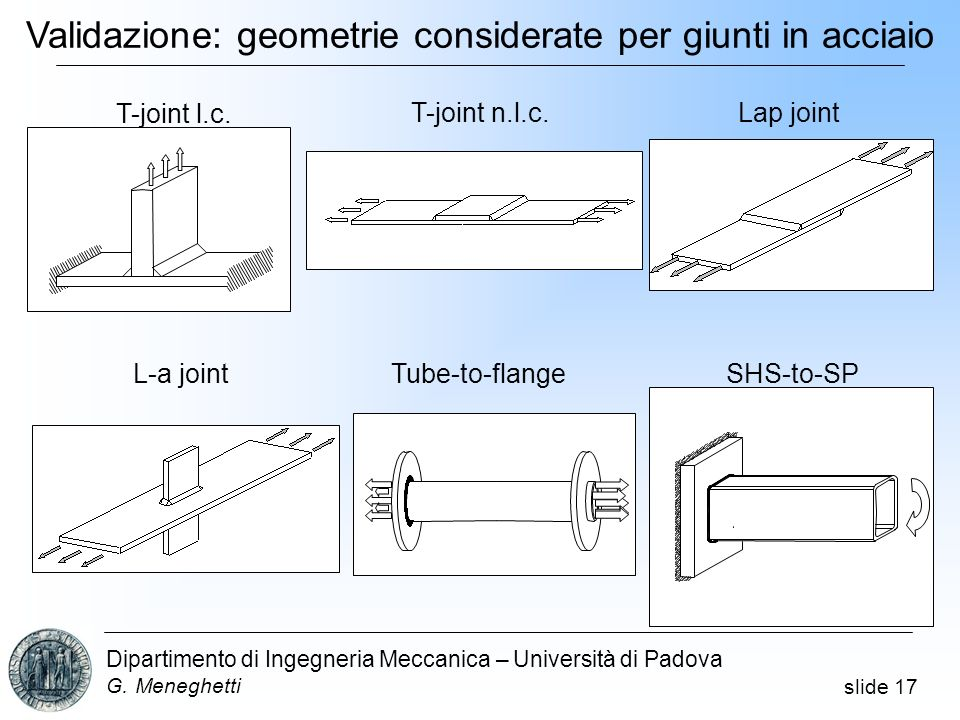 slide 17 Dipartimento di Ingegneria Meccanica – Università di Padova G. Meneghetti T-joint l.c. T-joint n.l.c.Lap joint L-a jointTube-to-flangeSHS-to-