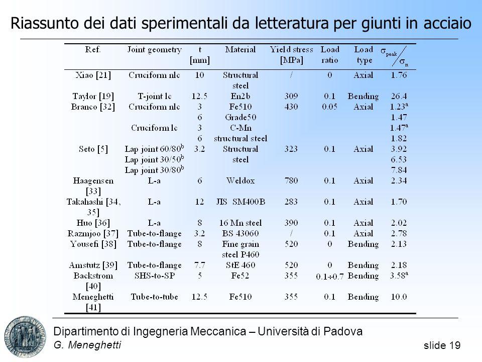 slide 19 Dipartimento di Ingegneria Meccanica – Università di Padova G. Meneghetti Riassunto dei dati sperimentali da letteratura per giunti in acciai