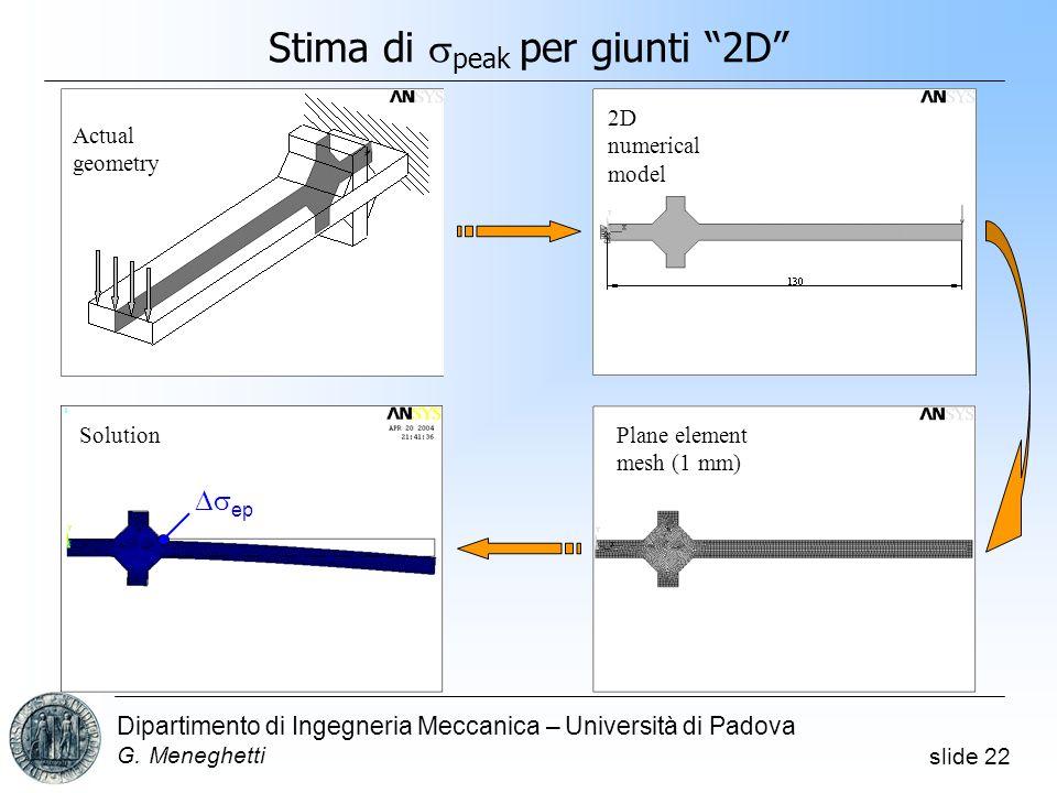 slide 22 Dipartimento di Ingegneria Meccanica – Università di Padova G. Meneghetti Actual geometry 2D numerical model Plane element mesh (1 mm) Soluti