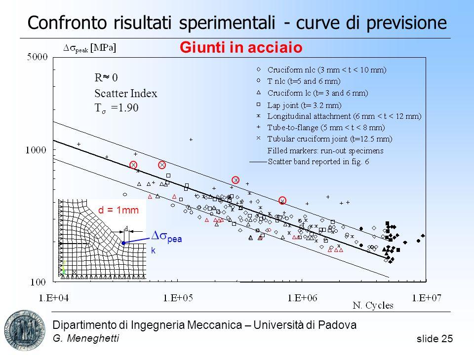 slide 25 Dipartimento di Ingegneria Meccanica – Università di Padova G. Meneghetti Confronto risultati sperimentali - curve di previsione R 0 Scatter
