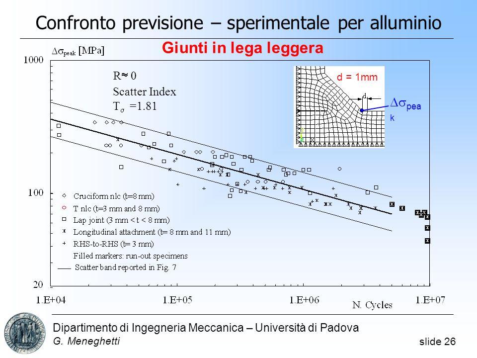 slide 26 Dipartimento di Ingegneria Meccanica – Università di Padova G. Meneghetti Confronto previsione – sperimentale per alluminio d = 1mm pea k R 0