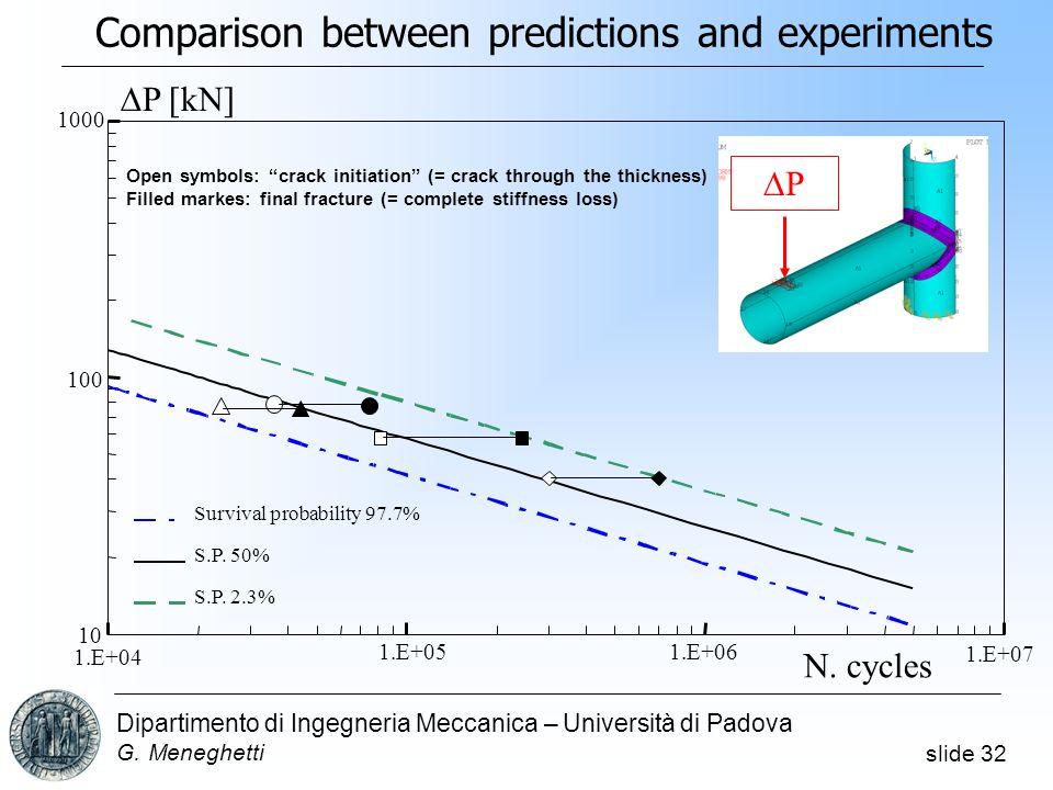 slide 32 Dipartimento di Ingegneria Meccanica – Università di Padova G. Meneghetti 1.E+06 1.E+07 N. cycles P 10 100 1000 1.E+04 1.E+05 P [kN] Survival