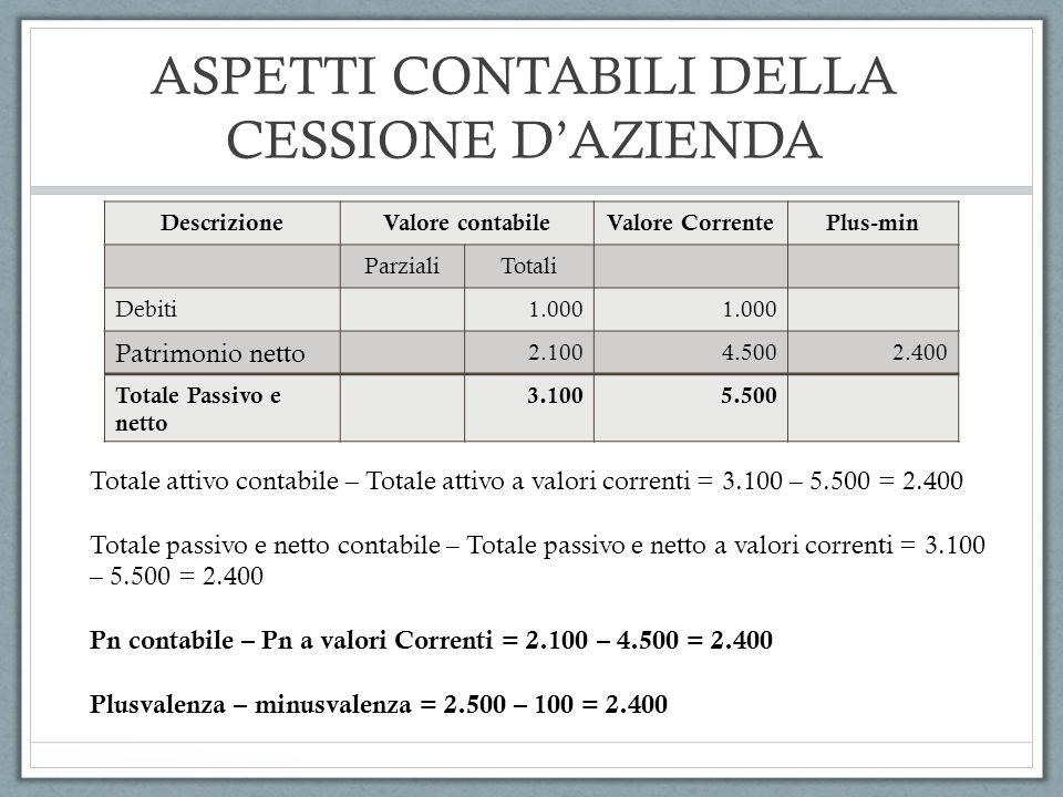 ASPETTI CONTABILI DELLA CESSIONE DAZIENDA DescrizioneValore contabileValore CorrentePlus-min ParzialiTotali Debiti1.000 Patrimonio netto 2.1004.5002.4