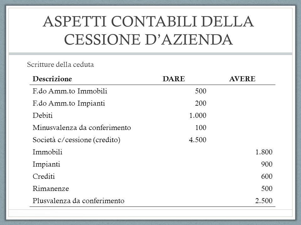 ASPETTI CONTABILI DELLA CESSIONE DAZIENDA Scritture della ceduta DescrizioneDAREAVERE F.do Amm.to Immobili500 F.do Amm.to Impianti200 Debiti1.000 Minu