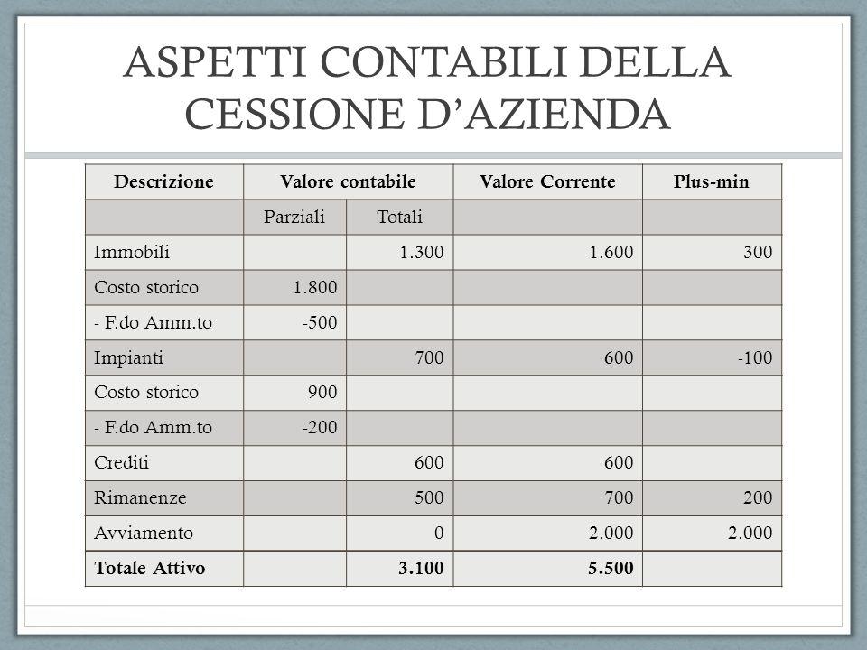 ASPETTI CONTABILI DELLA CESSIONE DAZIENDA DescrizioneValore contabileValore CorrentePlus-min ParzialiTotali Immobili1.3001.600300 Costo storico1.800 -