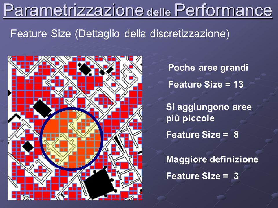 Parametrizzazione delle Performance Feature Size (Dettaglio della discretizzazione) Poche aree grandi Feature Size = 13 Si aggiungono aree più piccole Feature Size = 8 Maggiore definizione Feature Size = 3