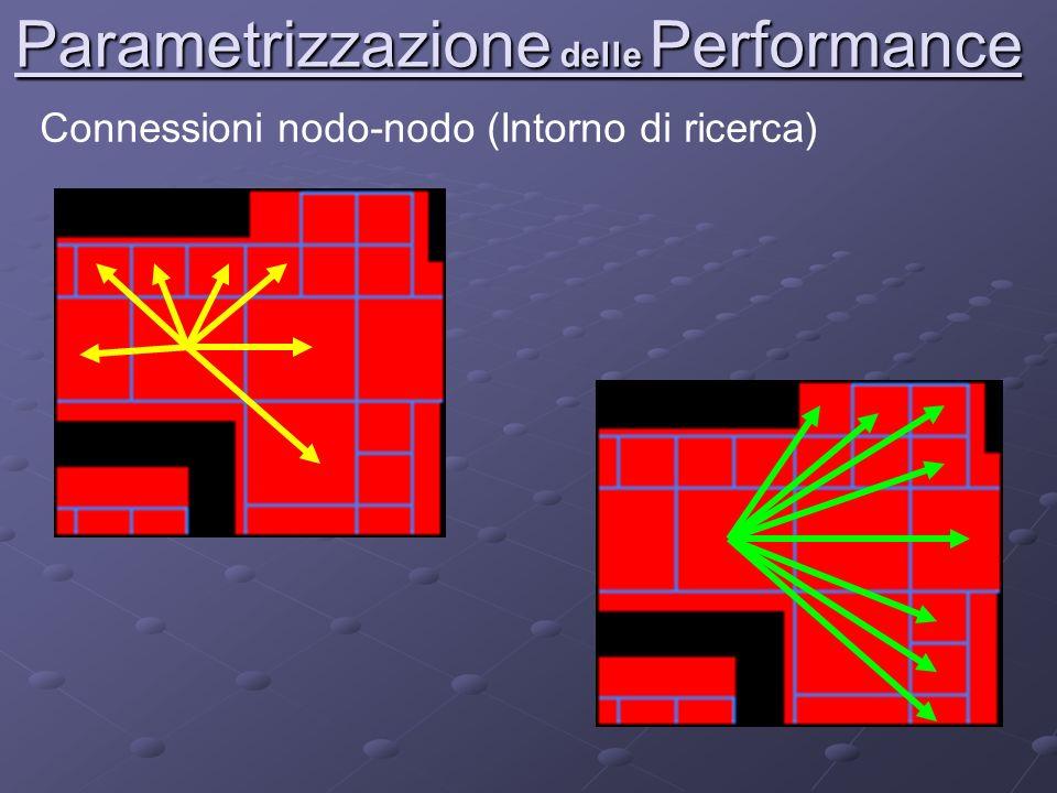 Parametrizzazione delle Performance Connessioni nodo-nodo (Intorno di ricerca)