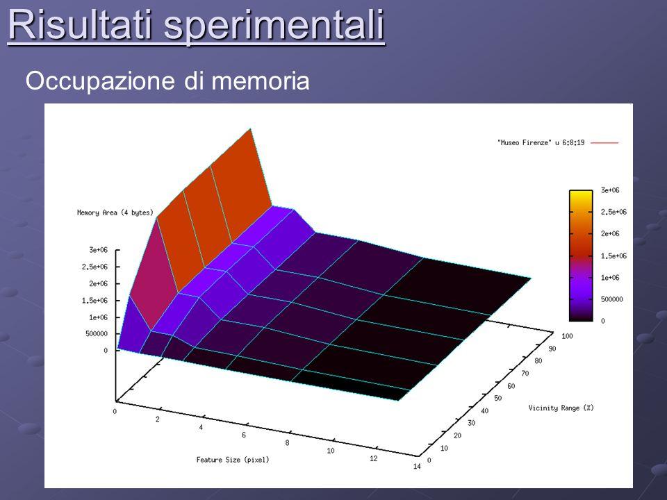 Risultati sperimentali Occupazione di memoria