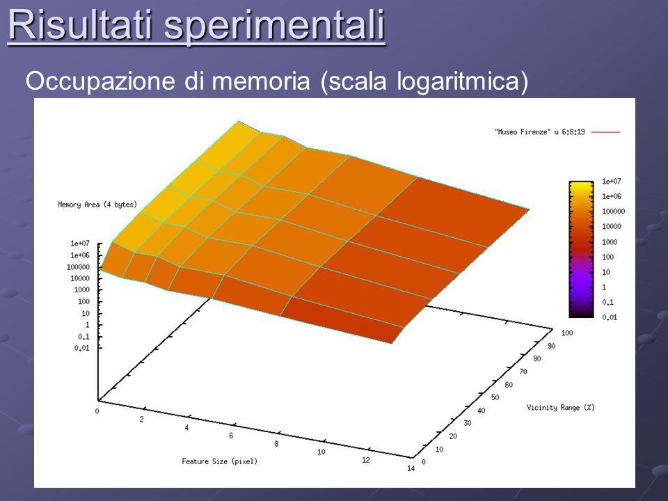 Risultati sperimentali Occupazione di memoria (scala logaritmica)