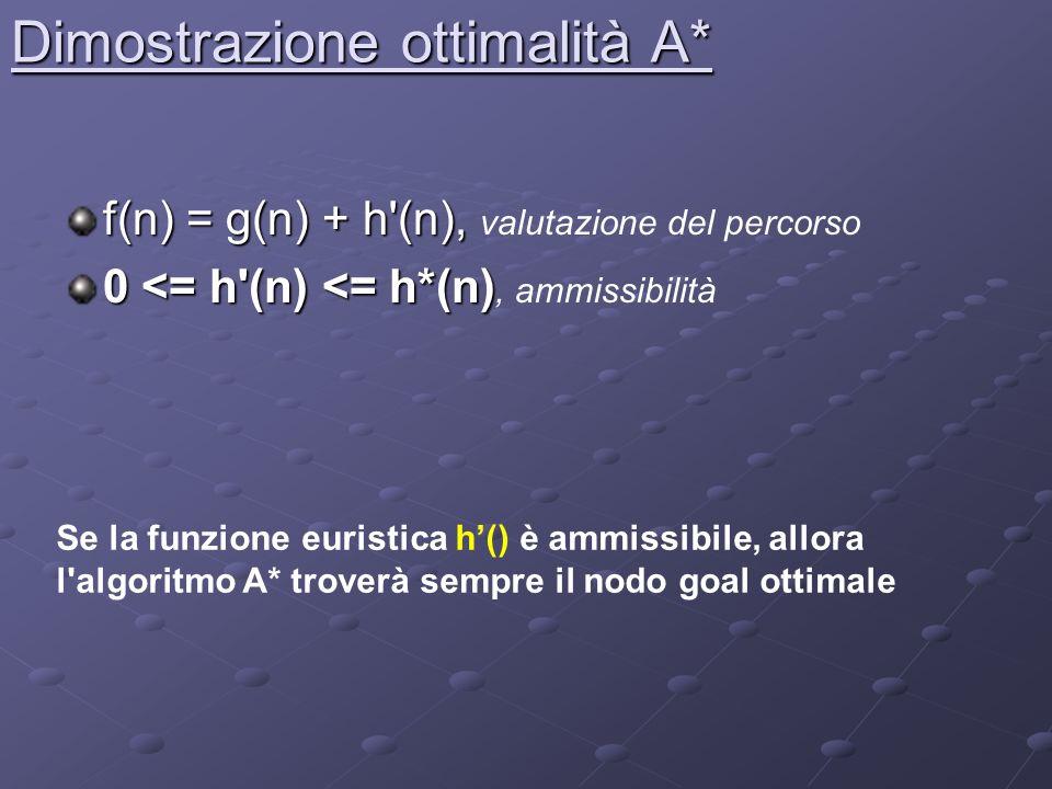 Dimostrazione ottimalità A* f(n) = g(n) + h (n), f(n) = g(n) + h (n), valutazione del percorso 0 <= h (n) <= h*(n) 0 <= h (n) <= h*(n), ammissibilità Se la funzione euristica h() è ammissibile, allora l algoritmo A* troverà sempre il nodo goal ottimale