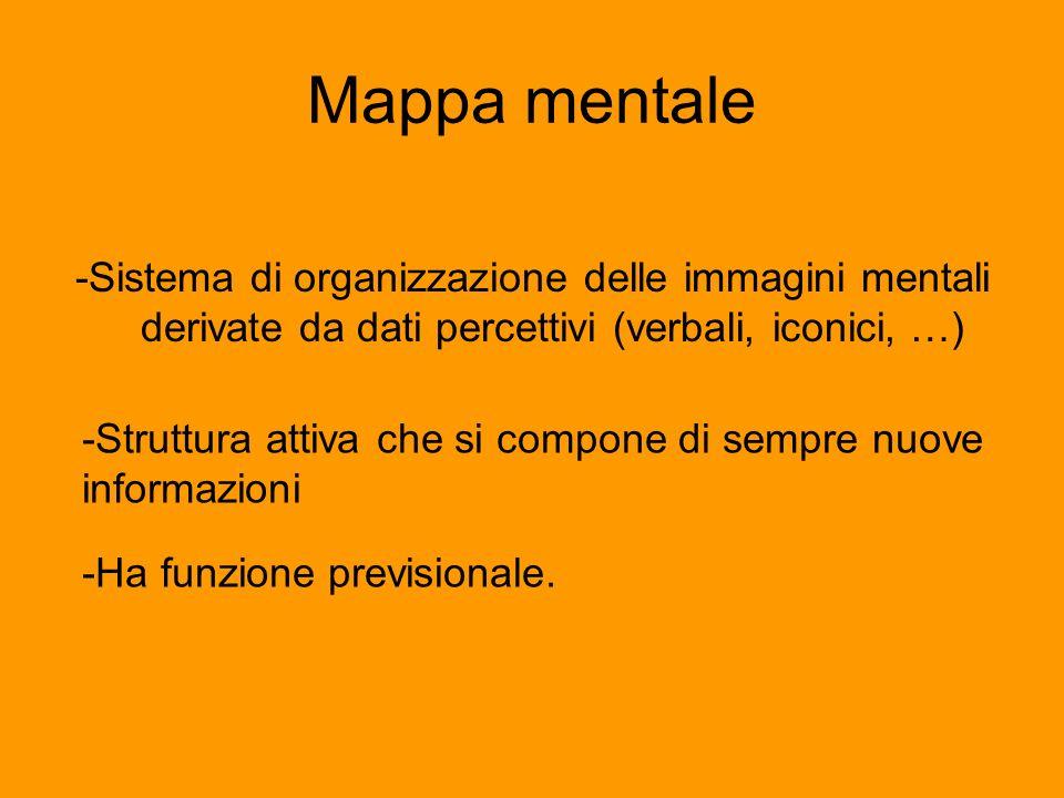 Mappa mentale -Sistema di organizzazione delle immagini mentali derivate da dati percettivi (verbali, iconici, …) -Struttura attiva che si compone di