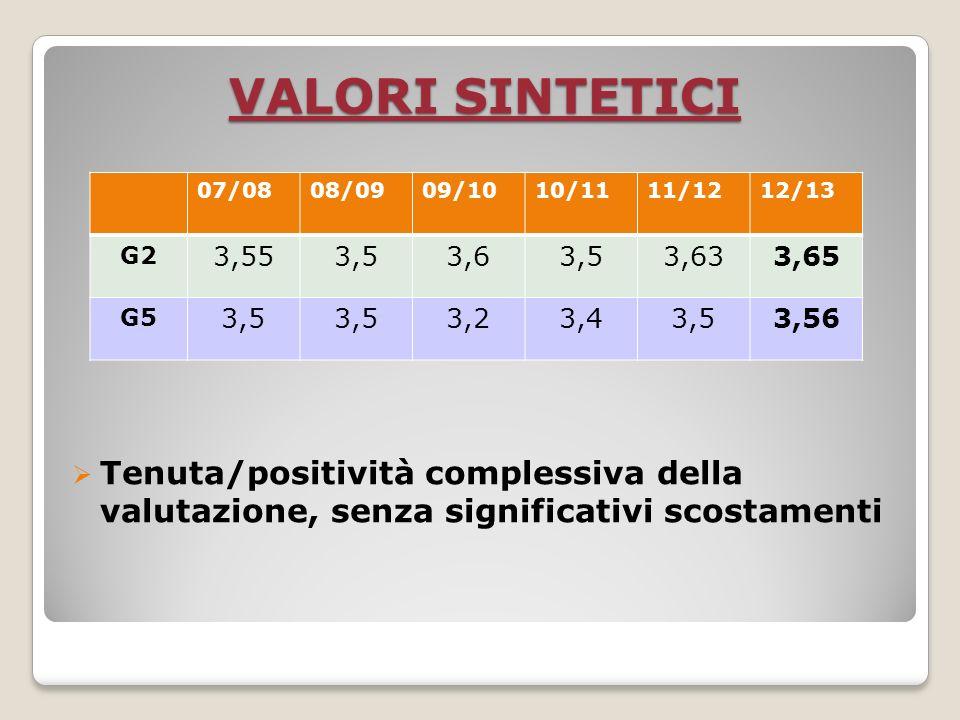 VALORI SINTETICI Tenuta/positività complessiva della valutazione, senza significativi scostamenti 07/0808/0909/1010/1111/1212/13 G2 3,553,53,63,53,633,65 G5 3,5 3,23,43,53,56